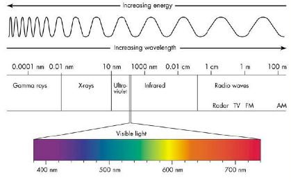 Courtesy of http://www.antonine-education.co.uk/physics_gcse/Unit_1/Topic_5/em_spectrum.jpg